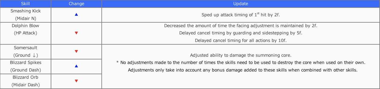 Tifa update table