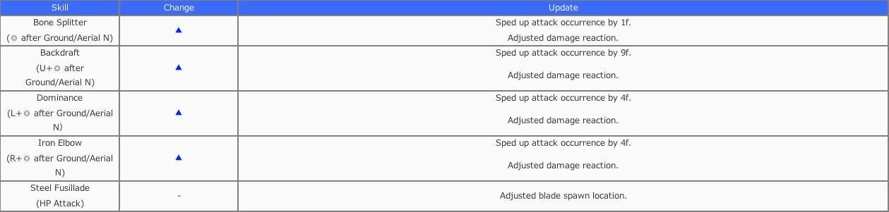 Vayne update table